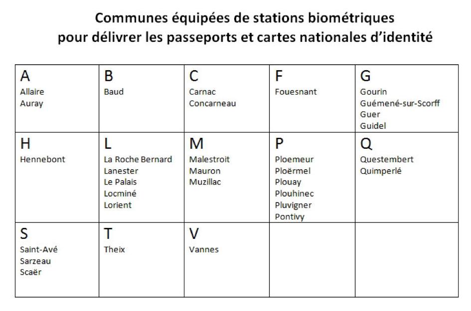 Stations biométriques